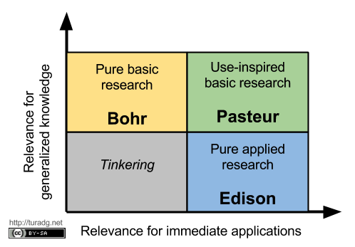 basic pure research Read chapter appendix d definitions of basic, applied, and fundamental research: supports basic research to advance utilizing pure research to develop real.